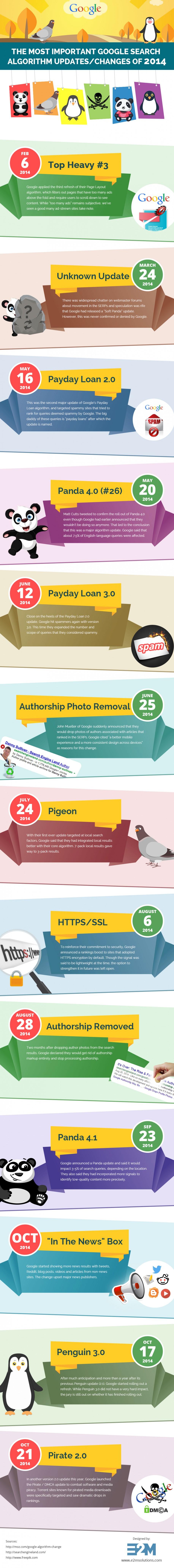 Infografik Google-Updates 2014