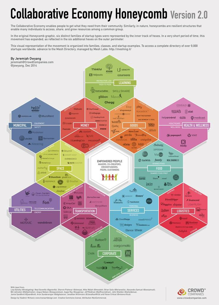 Share-Economy 2015